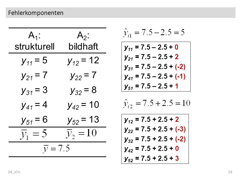 Fehlerkomponenten 04_alm14 A 1 : strukturell A 2 : bildhaft y 11 = 5y 12 = 12 y 21 = 7y 22 = 7 y 31 = 3y 32 = 8 y 41 = 4y 42 = 10 y 51 = 6y 52 = 13 y