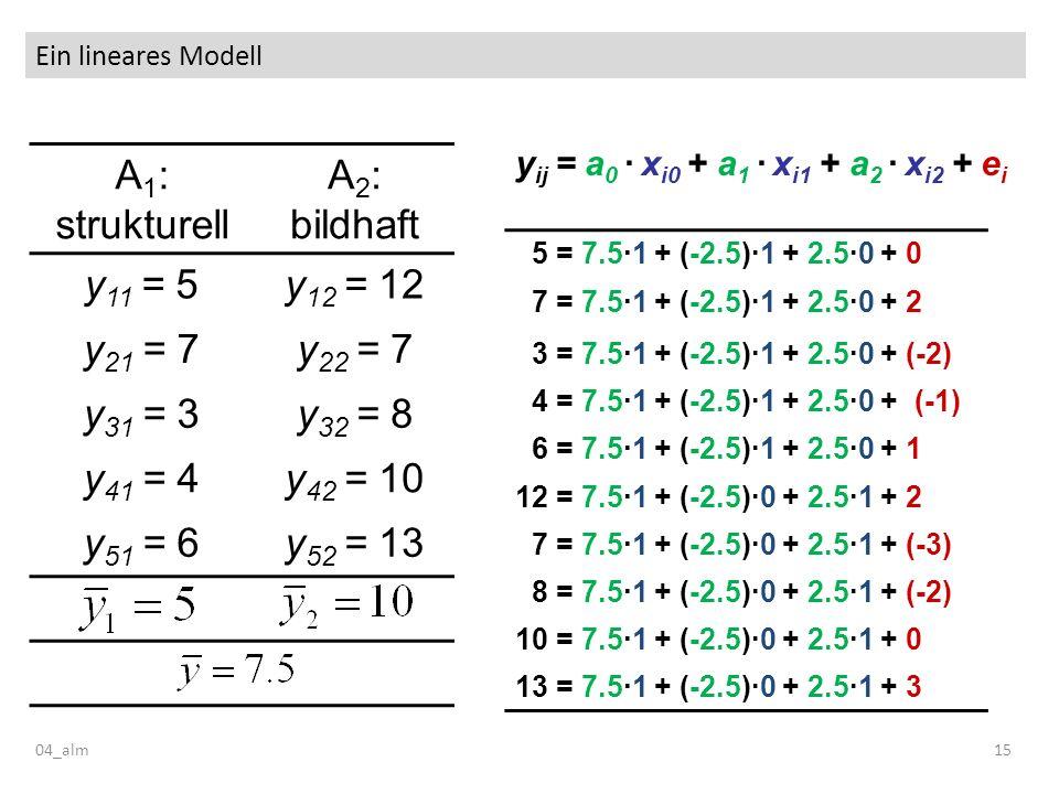 Ein lineares Modell 04_alm15 y ij = a 0 · x i0 + a 1 · x i1 + a 2 · x i2 + e i A 1 : strukturell A 2 : bildhaft y 11 = 5y 12 = 12 y 21 = 7y 22 = 7 y 3
