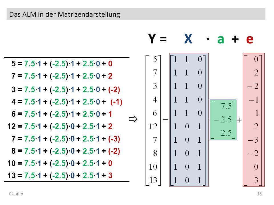 Das ALM in der Matrizendarstellung 04_alm16 Y = X · a + e 5 = 7.5·1 + (-2.5)·1 + 2.5·0 + 0 7 = 7.5·1 + (-2.5)·1 + 2.5·0 + 2 3 = 7.5·1 + (-2.5)·1 + 2.5