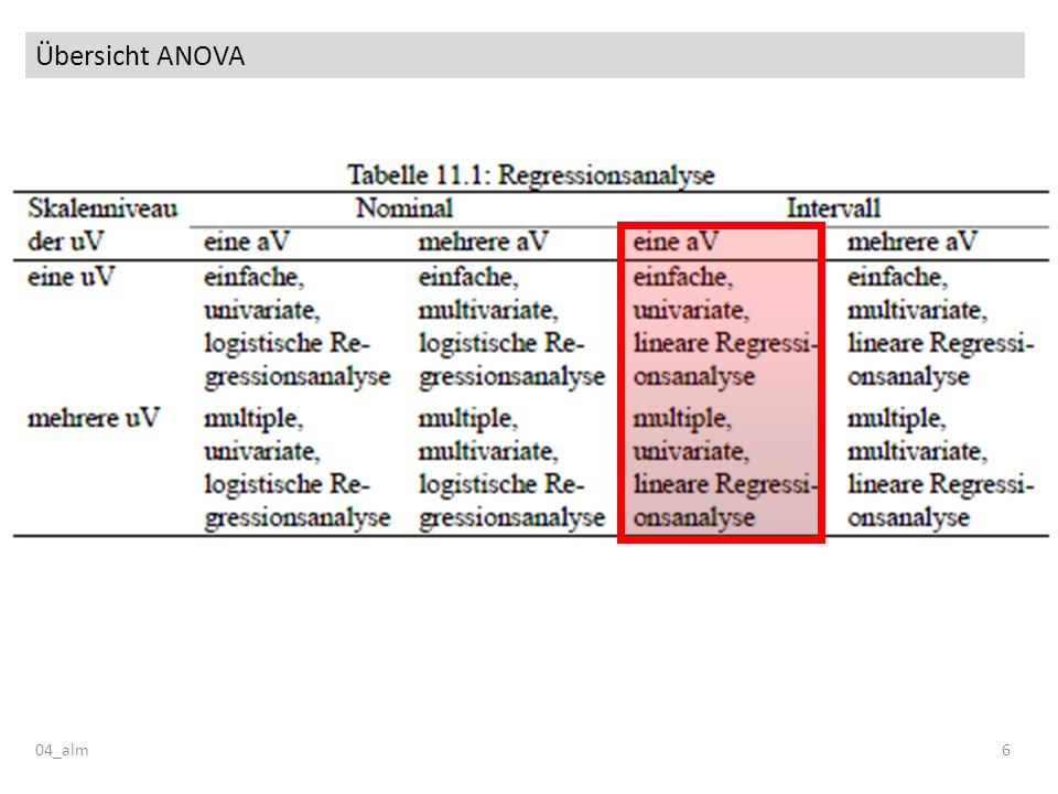 Grundannahmen des ALM 04_alm7 Grundannahme des ALM Der beobachtete Wert einer Versuchsperson in der abhängigen Variable setzt sich zusammen aus: – dem Gesamtmittelwert – einer Summe von gewichteten Werten der unabhängigen Variablen – einem individuellen Fehler
