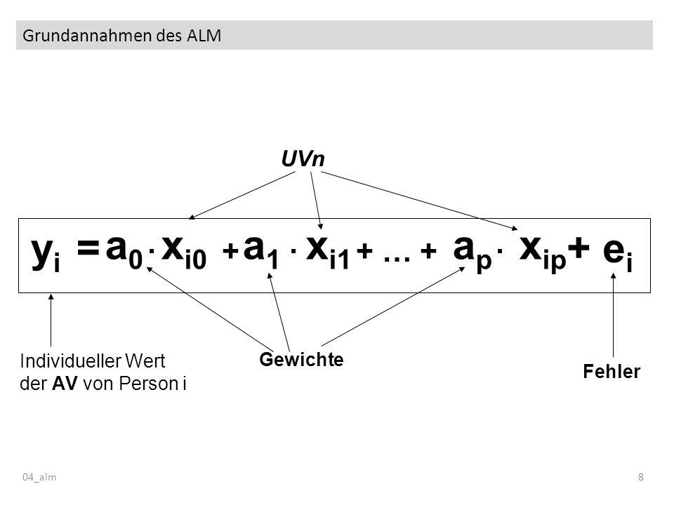 Grundannahmen des ALM 04_alm9 x i0 x i1 x ip a 0 a 1 a p y i = Individueller Wert der AV von Person i Fehler + ei+ ei · + · + … + · UVn ANOVA: Indikatorvariablen / Faktoren Regression: Prädiktoren Gewichte ANOVA: Effekte Regression: Koeffizienten