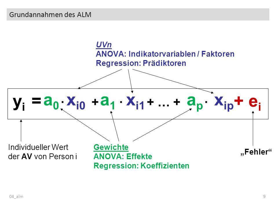 Grundannahmen des ALM 04_alm9 x i0 x i1 x ip a 0 a 1 a p y i = Individueller Wert der AV von Person i Fehler + ei+ ei · + · + … + · UVn ANOVA: Indikat