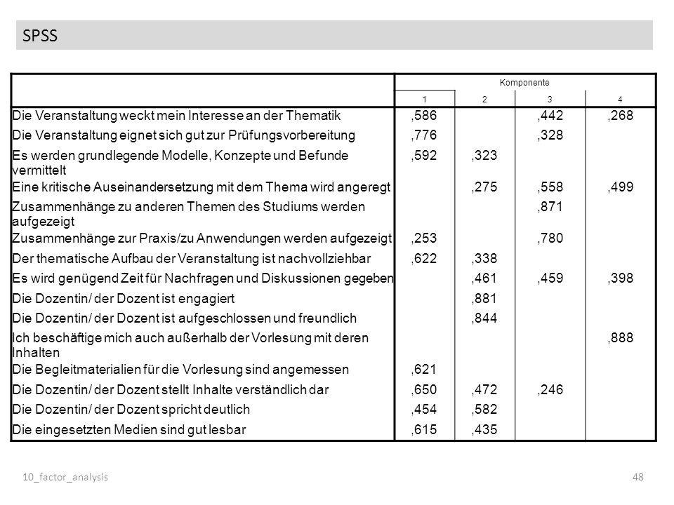 SPSS 10_factor_analysis48 Komponente 1234 Die Veranstaltung weckt mein Interesse an der Thematik,586,442,268 Die Veranstaltung eignet sich gut zur Prü