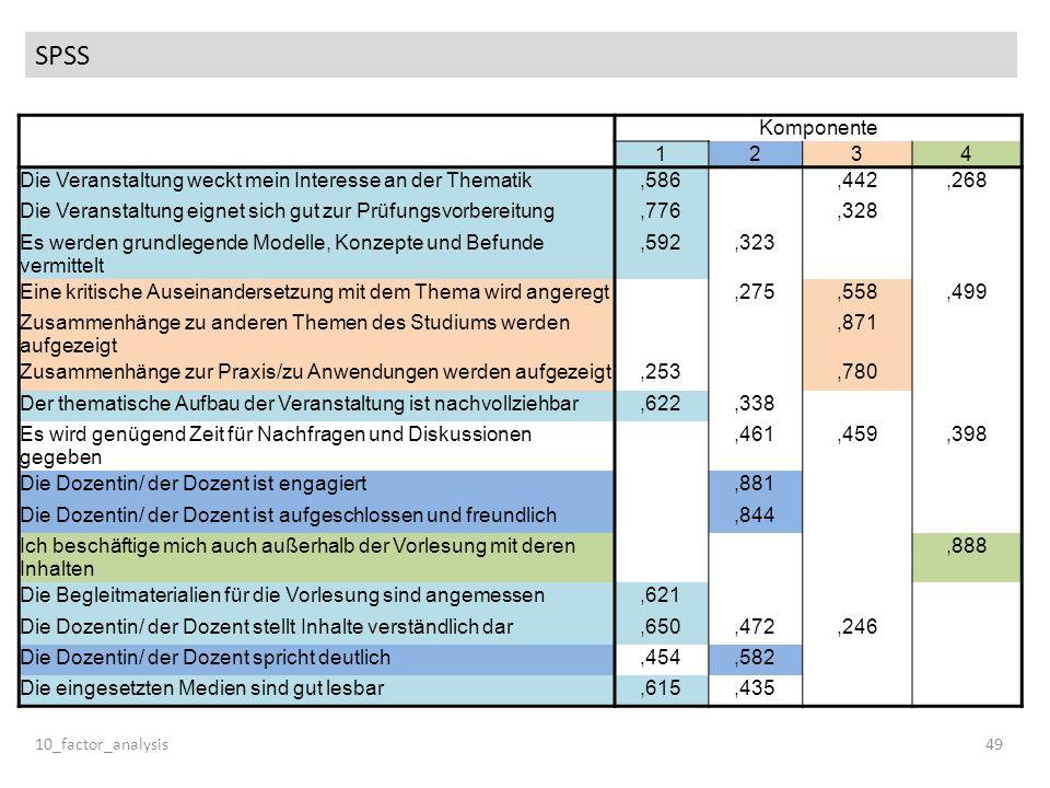 SPSS 10_factor_analysis49 Komponente 1234 Die Veranstaltung weckt mein Interesse an der Thematik,586,442,268 Die Veranstaltung eignet sich gut zur Prü