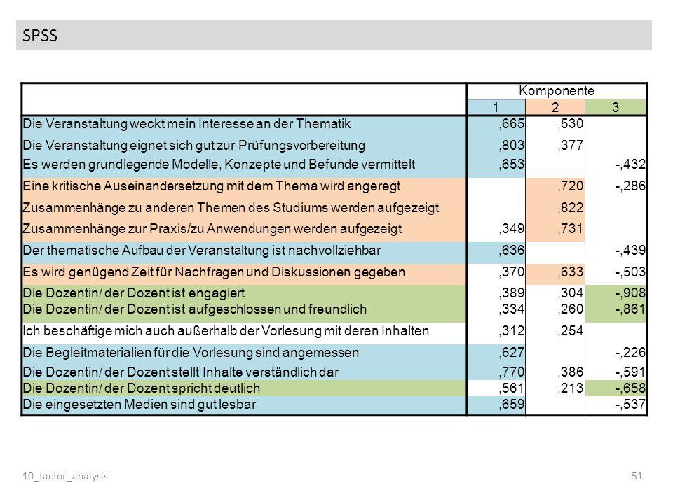 SPSS 10_factor_analysis51 Komponente 123 Die Veranstaltung weckt mein Interesse an der Thematik,665,530 Die Veranstaltung eignet sich gut zur Prüfungs