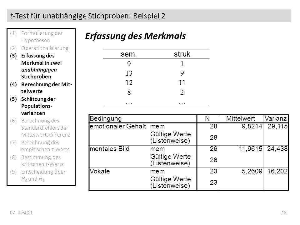 t-Test für unabhängige Stichproben: Beispiel 2 07_ttest(2)15 Erfassung des Merkmals (1)Formulierung der Hypothesen (2)Operationalisierung (3)Erfassung