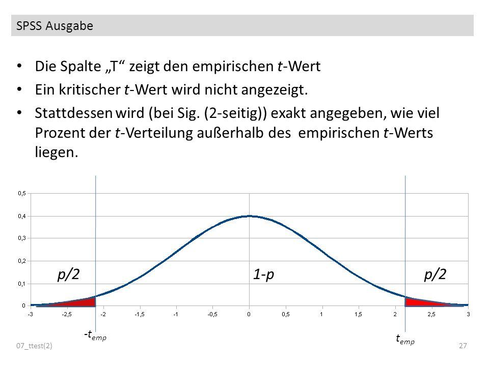 SPSS Ausgabe 07_ttest(2)27 Die Spalte T zeigt den empirischen t-Wert Ein kritischer t-Wert wird nicht angezeigt. Stattdessen wird (bei Sig. (2-seitig)
