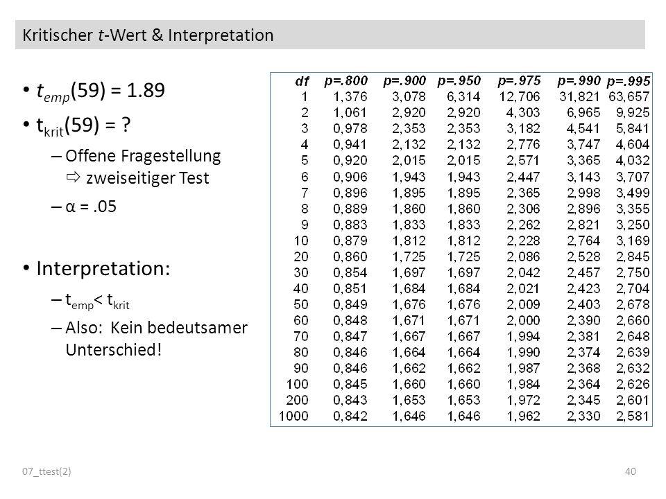 Kritischer t-Wert & Interpretation t emp (59) = 1.89 t krit (59) = ? – Offene Fragestellung zweiseitiger Test – α =.05 Interpretation: – t emp < t kri