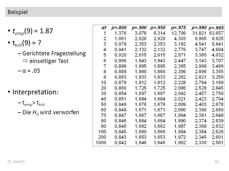 Beispiel t emp (9) = 1.87 t krit (9) = ? – Gerichtete Fragestellung einseitiger Test – α =.05 Interpretation: – t emp > t krit – Die H 0 wird verworfe