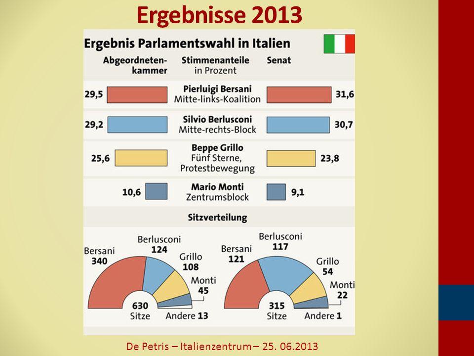 Ergebnisse 2013 De Petris – Italienzentrum – 25. 06.2013