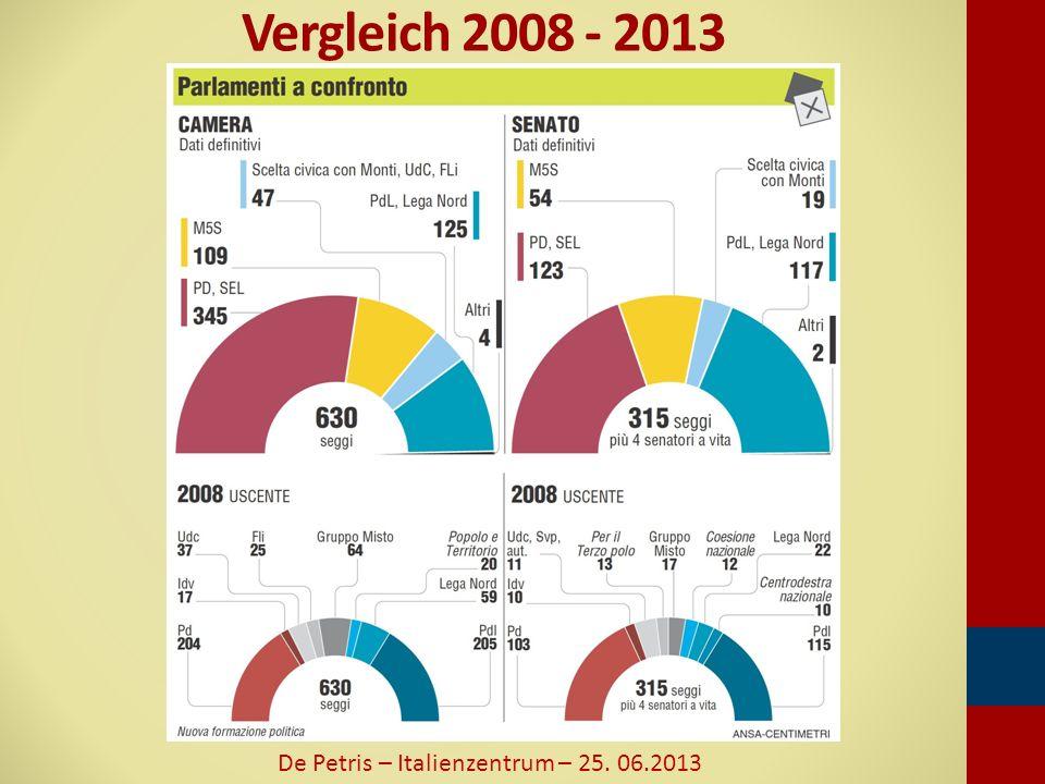 Vergleich 2008 - 2013 De Petris – Italienzentrum – 25. 06.2013