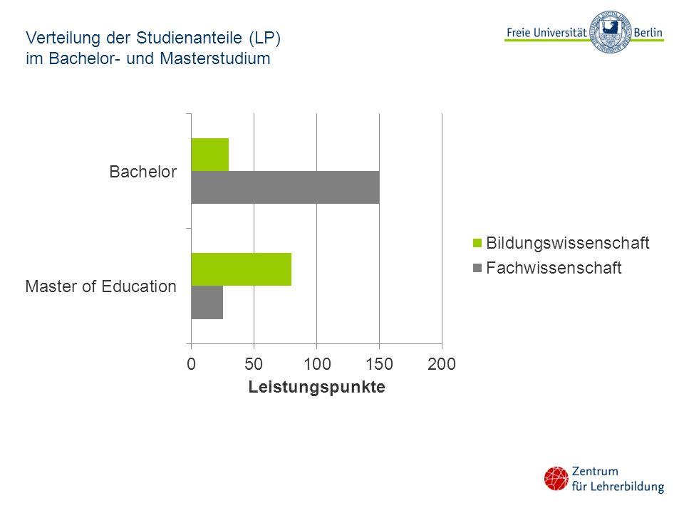 Verteilung der Studienanteile (LP) im Bachelor- und Masterstudium