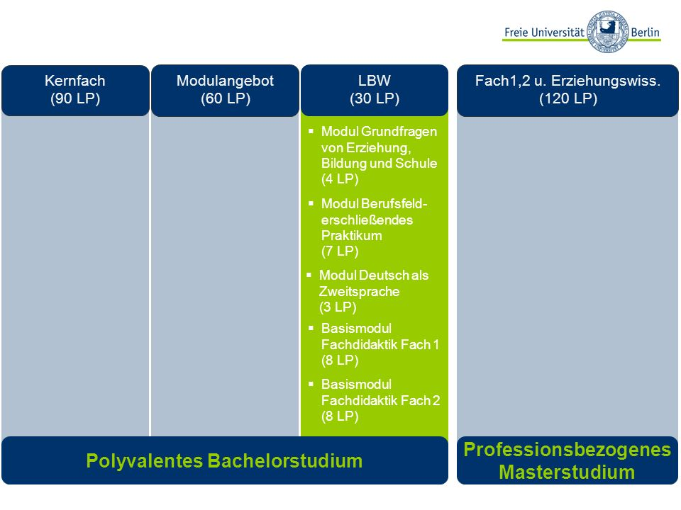 Polyvalentes Bachelorstudium Professionsbezogenes Masterstudium Modulangebot (60 LP) Kernfach (90 LP) LBW (30 LP) Fach1,2 u. Erziehungswiss. (120 LP)