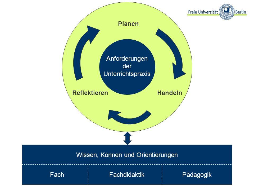 Wissen, Können und Orientierungen FachFachdidaktikPädagogik Anforderungen der Unterrichtspraxis Planen HandelnReflektieren