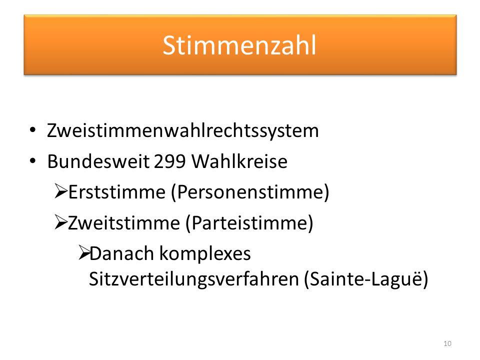 Stimmenzahl Zweistimmenwahlrechtssystem Bundesweit 299 Wahlkreise Erststimme (Personenstimme) Zweitstimme (Parteistimme) Danach komplexes Sitzverteilu