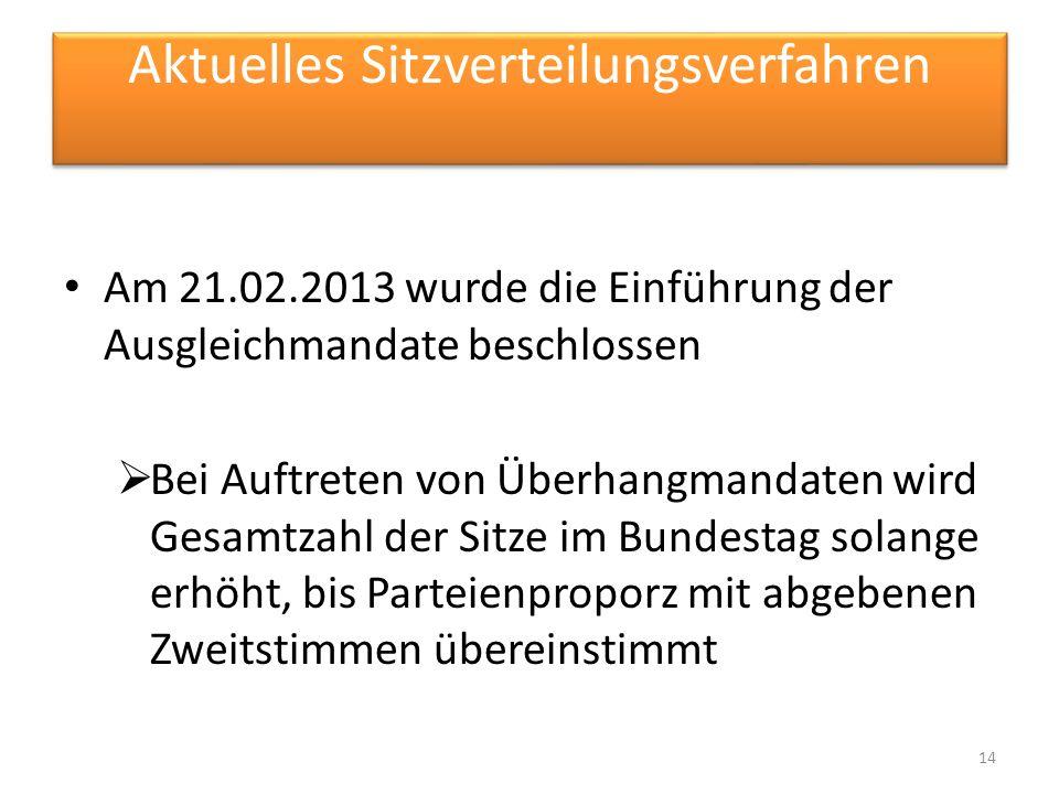 Aktuelles Sitzverteilungsverfahren Am 21.02.2013 wurde die Einführung der Ausgleichmandate beschlossen Bei Auftreten von Überhangmandaten wird Gesamtz