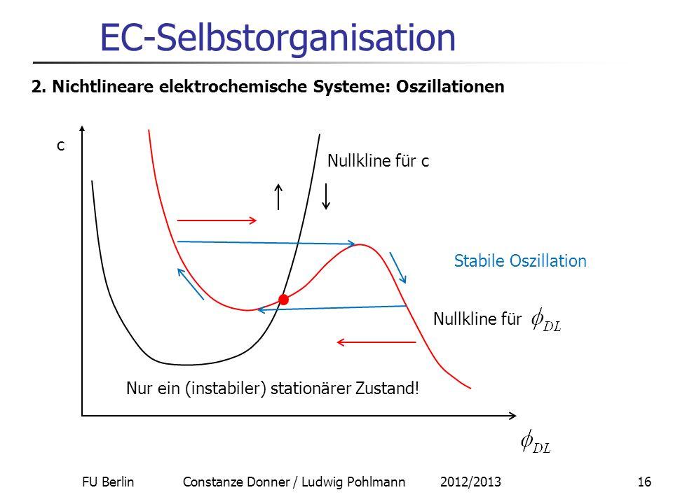 FU Berlin Constanze Donner / Ludwig Pohlmann 2012/201316 EC-Selbstorganisation 2. Nichtlineare elektrochemische Systeme: Oszillationen Nullkline für N