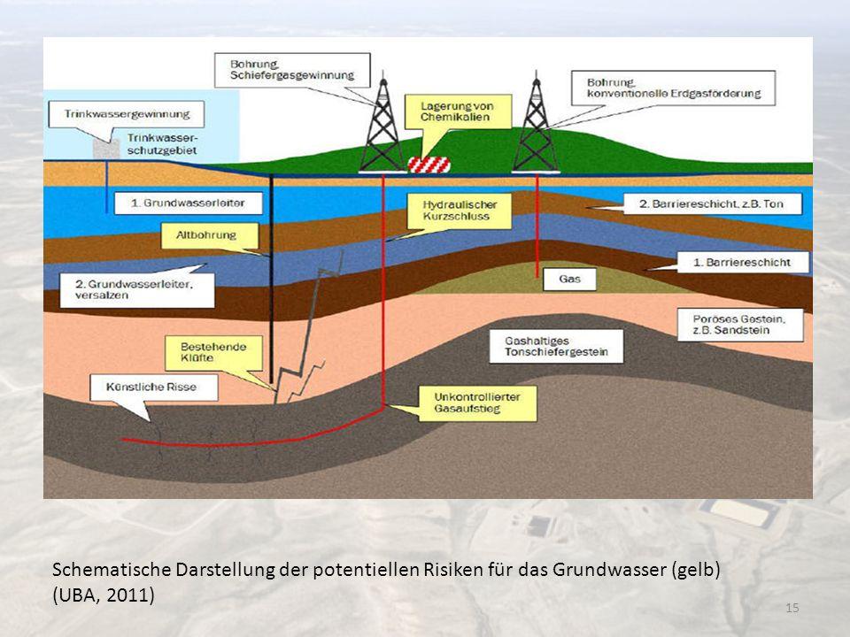 Schematische Darstellung der potentiellen Risiken für das Grundwasser (gelb) (UBA, 2011) 15
