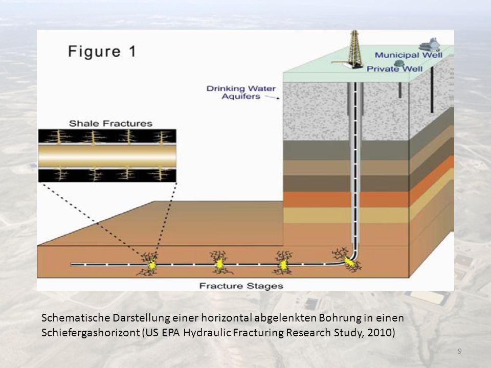 Schematische Darstellung einer horizontal abgelenkten Bohrung in einen Schiefergashorizont (US EPA Hydraulic Fracturing Research Study, 2010) 9