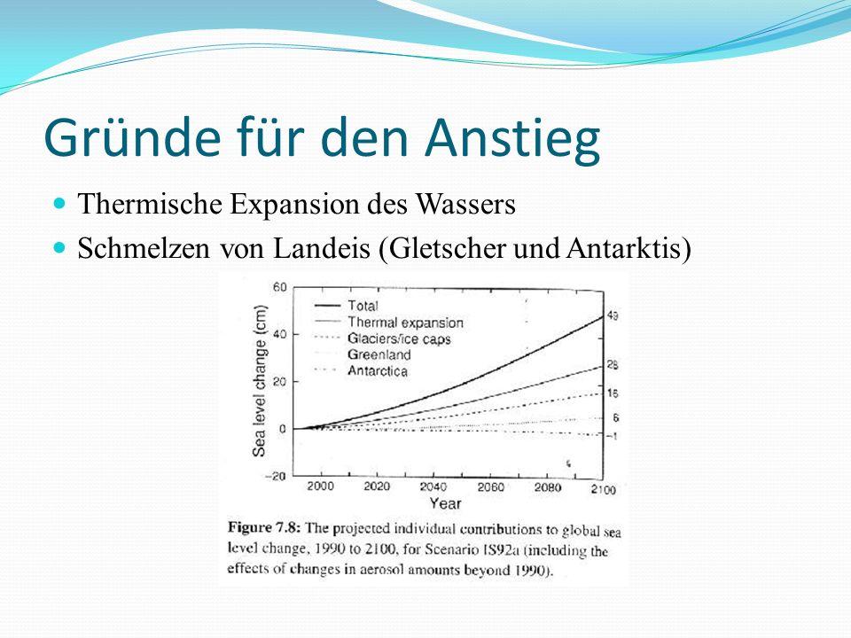 Gründe für den Anstieg Thermische Expansion des Wassers Schmelzen von Landeis (Gletscher und Antarktis)