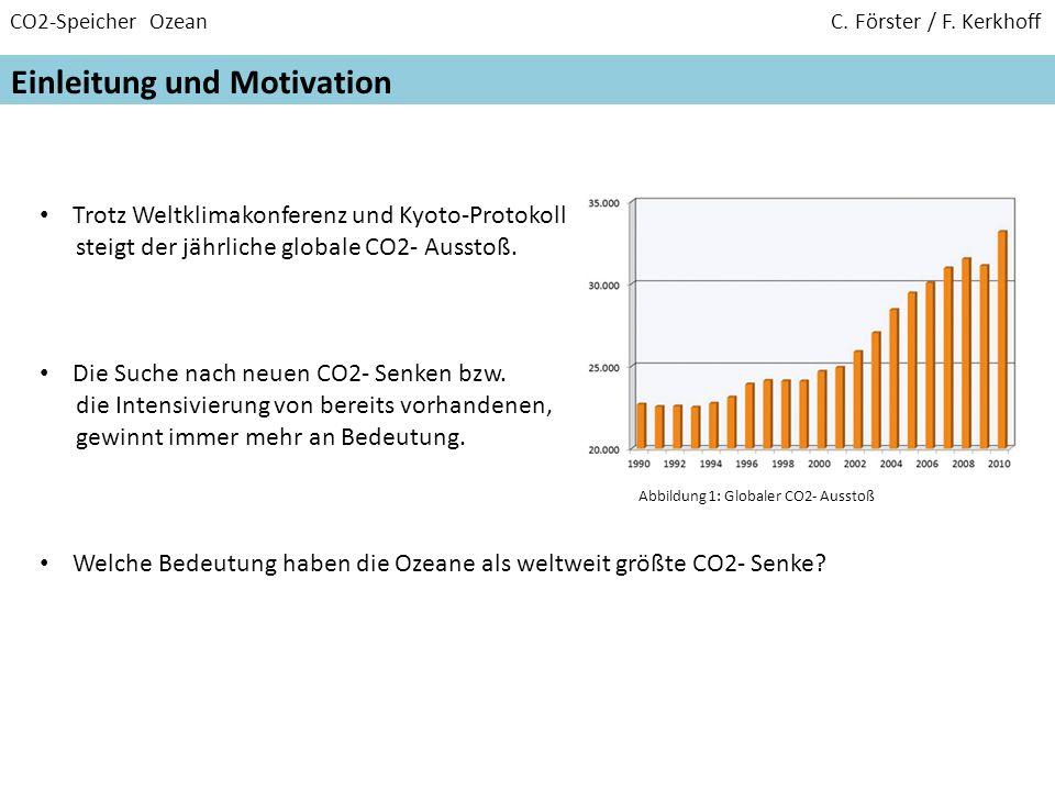 CO2-Speicher Ozean C. Förster / F. Kerkhoff Einleitung und Motivation Trotz Weltklimakonferenz und Kyoto-Protokoll steigt der jährliche globale CO2- A