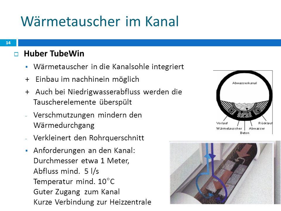 Wärmetauscher im Kanal Huber TubeWin Wärmetauscher in die Kanalsohle integriert + Einbau im nachhinein möglich + Auch bei Niedrigwasserabfluss werden die Tauscherelemente überspült - Verschmutzungen mindern den Wärmedurchgang - Verkleinert den Rohrquerschnitt Anforderungen an den Kanal: Durchmesser etwa 1 Meter, Abfluss mind.