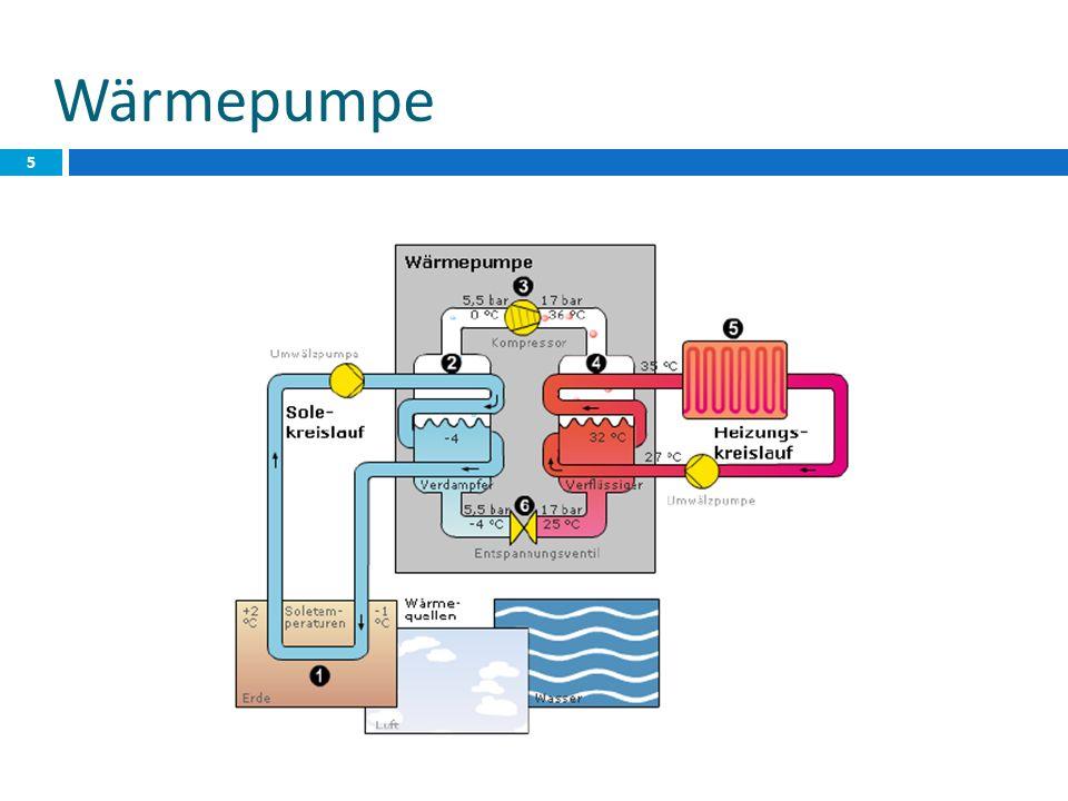 Clausius Rankine Kreisprozess (linksläufig) 1 -> 2: Verdampfer: Kühlmittel verdampft, das Volumen nimmt zu, Druck bleibt jedoch gleich 2 -> 3: Verdichter: Volumen nimmt ab, Druck nimmt stark zu und das Kühlmittel wird heiß 3 -> 4: Kondensator: Kühlmittel gibt Wärme wieder ab, wird flüssig -> Volumen nimmt ab, Druck bleibt gleich.