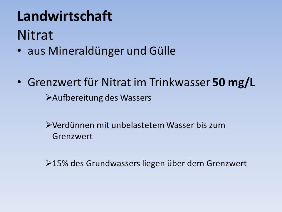 Landwirtschaft Nitrat aus Mineraldünger und Gülle Grenzwert für Nitrat im Trinkwasser 50 mg/L Aufbereitung des Wassers Verdünnen mit unbelastetem Wass