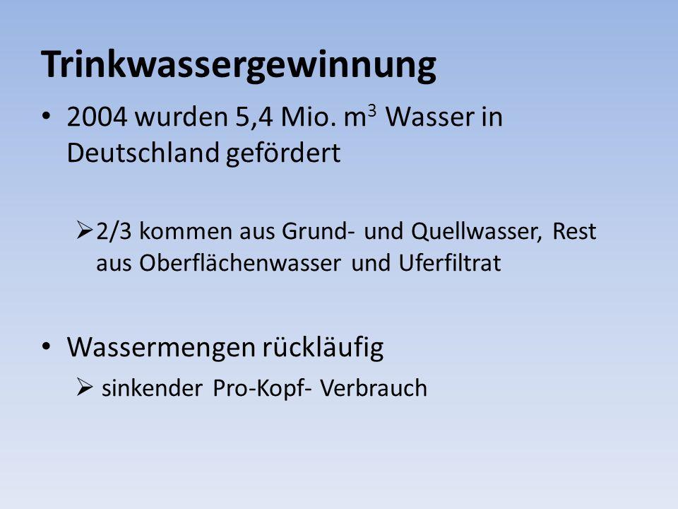 Trinkwassergewinnung 2004 wurden 5,4 Mio. m 3 Wasser in Deutschland gefördert 2/3 kommen aus Grund- und Quellwasser, Rest aus Oberflächenwasser und Uf