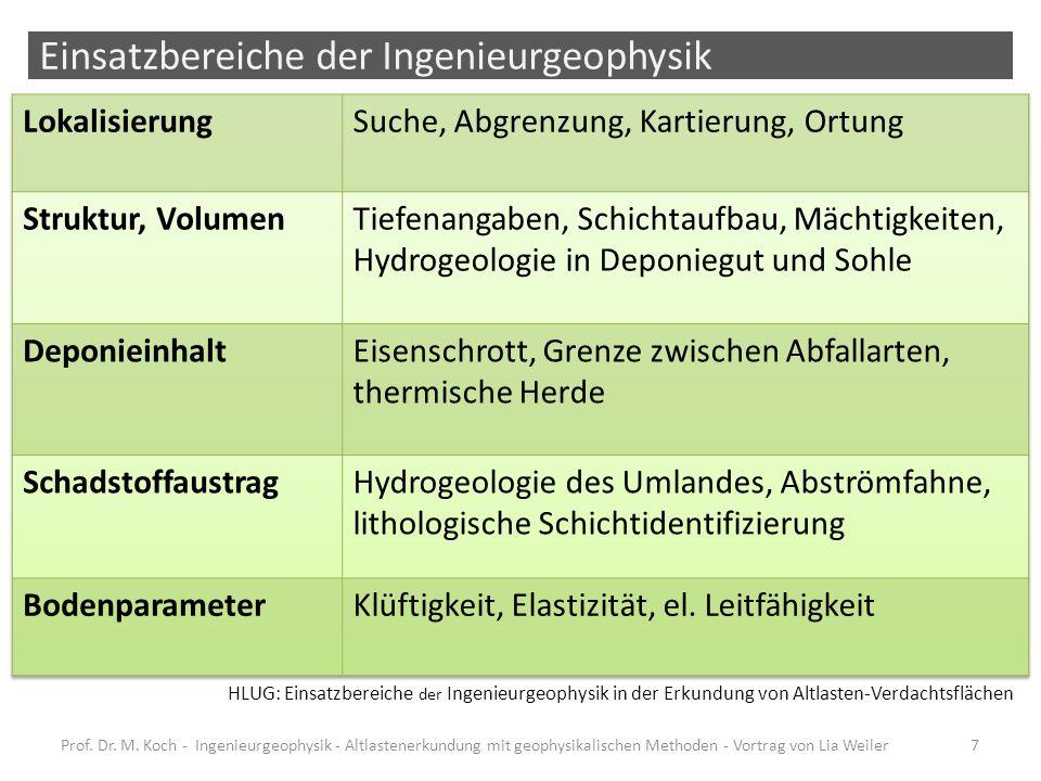 Einsatzbereiche der Ingenieurgeophysik Prof. Dr. M. Koch - Ingenieurgeophysik - Altlastenerkundung mit geophysikalischen Methoden - Vortrag von Lia We