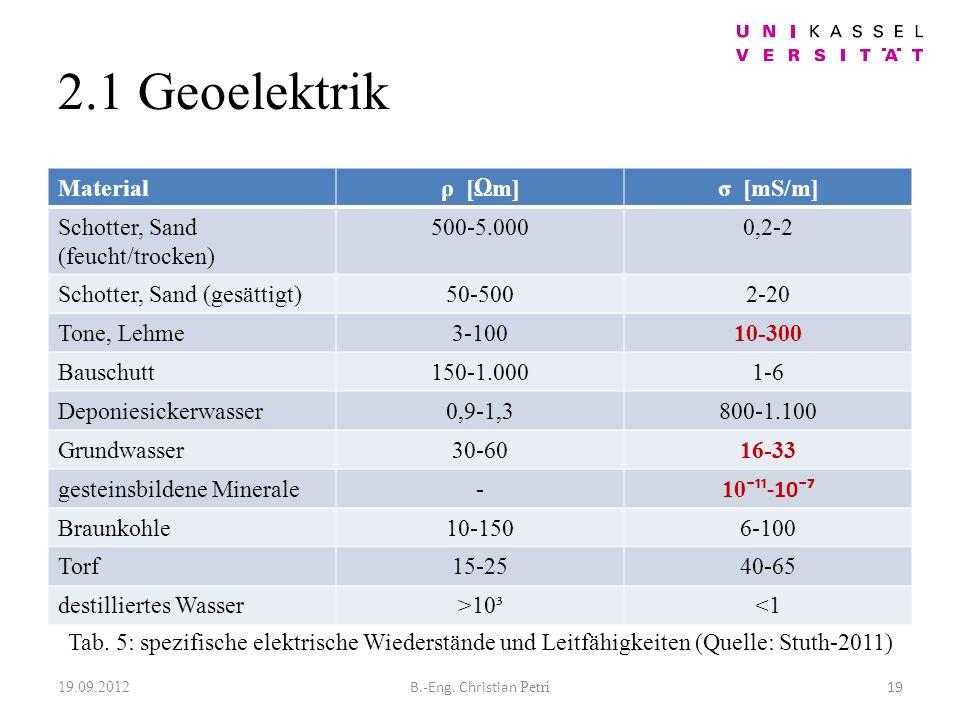 2.1 Geoelektrik Materialρ [m]σ [mS/m] Schotter, Sand (feucht/trocken) 500-5.0000,2-2 Schotter, Sand (gesättigt)50-5002-20 Tone, Lehme3-10010-300 Bauschutt150-1.0001-6 Deponiesickerwasser0,9-1,3800-1.100 Grundwasser30-6016-33 gesteinsbildene Minerale- 10 ¯¹¹-10¯ Braunkohle10-1506-100 Torf15-2540-65 destilliertes Wasser>10³<1 19.09.2012 19B.-Eng.