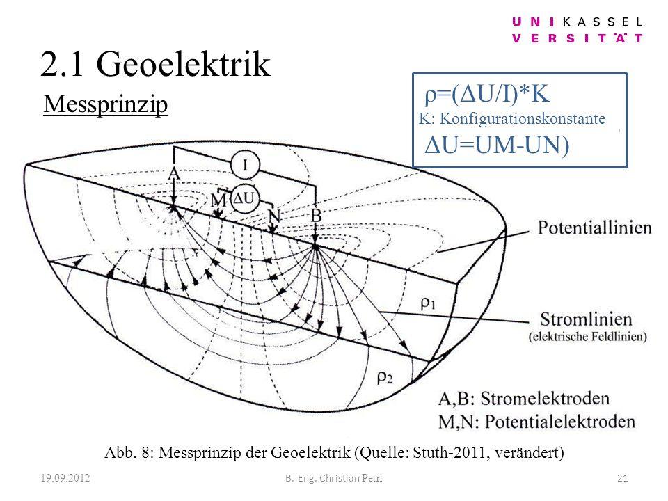 2.1 Geoelektrik 19.09.2012 21B.-Eng. Christian Petri Abb.