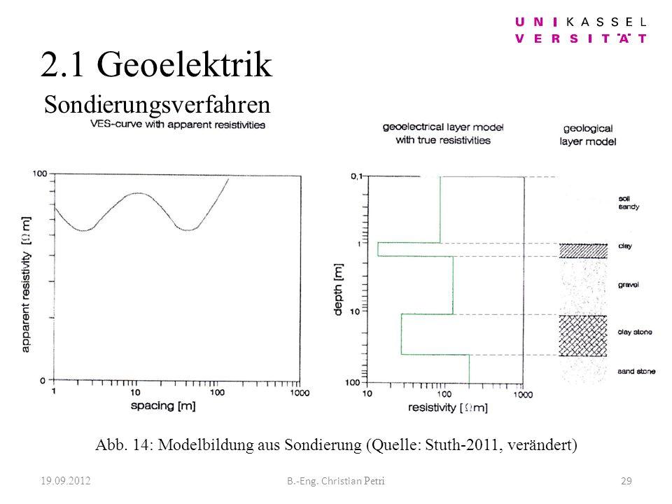 2.1 Geoelektrik 19.09.2012 29B.-Eng. Christian Petri Abb.