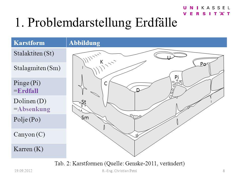 2.2 Georadar -Verfahrensgrundlage ist die Ausbreitung von elektromagnetischen Wellen und deren Reflexionsverhalten -hochfrequent (Arbeitsbereich 1-1000 MHz) und kurzwellig -Eignung bei hochohmigen Gesteinen (z.B.