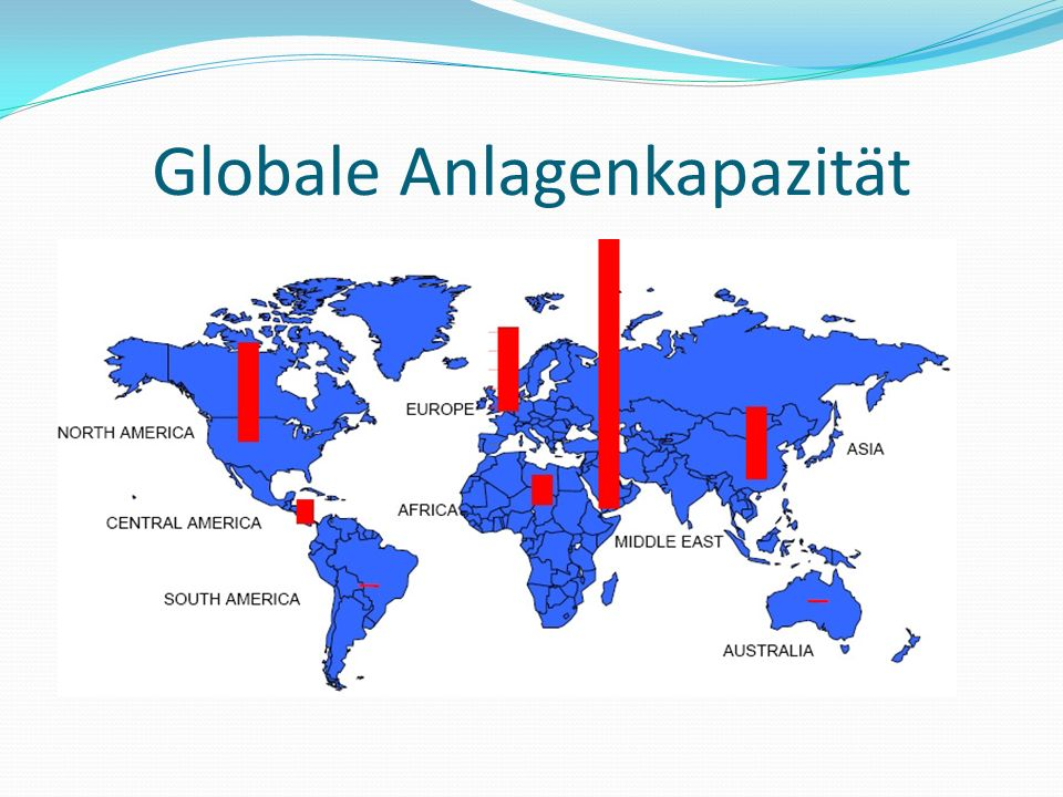 Globale Anlagenkapazität