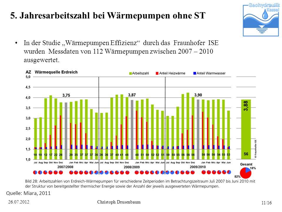 Christoph Drusenbaum26.07.2012 5. Jahresarbeitszahl bei Wärmepumpen ohne ST In der Studie Wärmepumpen Effizienz durch das Fraunhofer ISE wurden Messda