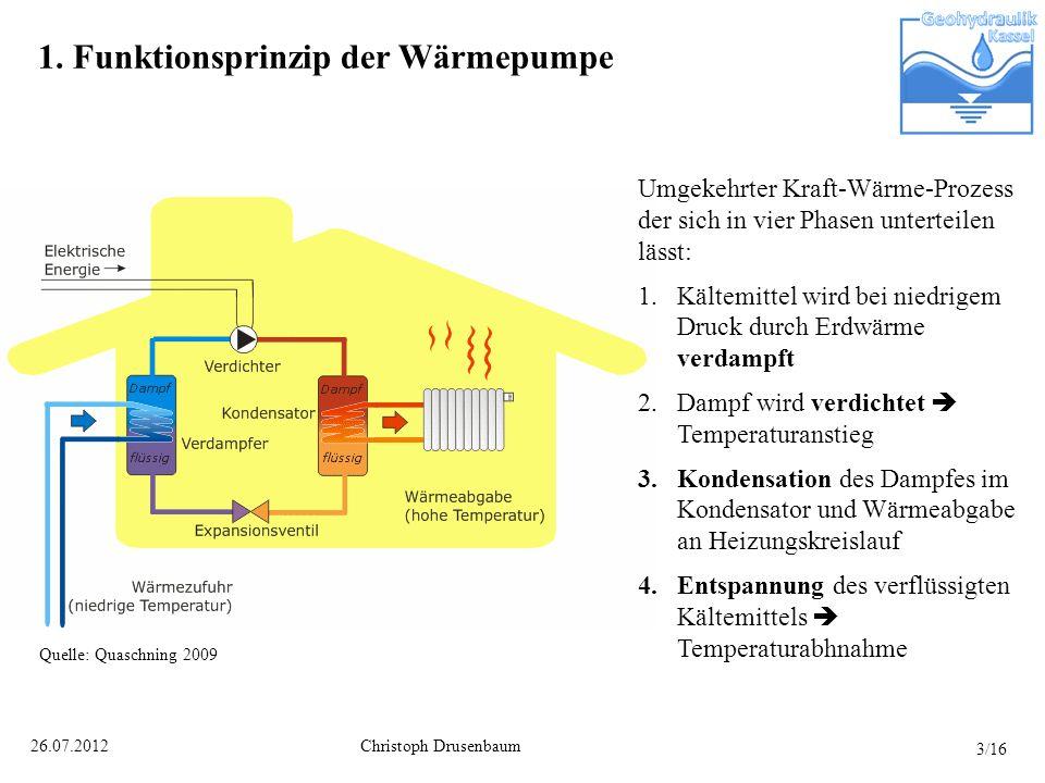 Christoph Drusenbaum26.07.2012 1. Funktionsprinzip der Wärmepumpe Umgekehrter Kraft-Wärme-Prozess der sich in vier Phasen unterteilen lässt: 1.Kältemi