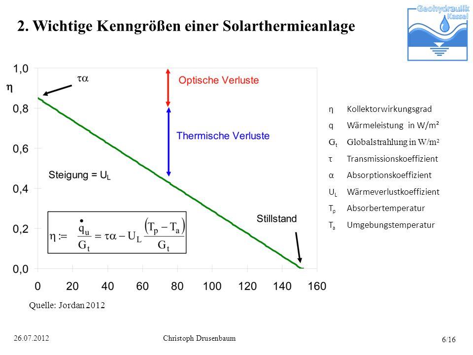 Christoph Drusenbaum26.07.2012 2. Wichtige Kenngrößen einer Solarthermieanlage ηKollektorwirkungsgrad qWärmeleistung in W/m² G t Globalstrahlung in W/