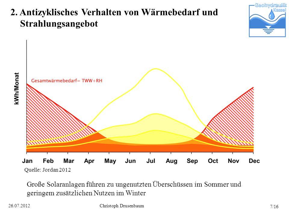 Christoph Drusenbaum26.07.2012 2. Antizyklisches Verhalten von Wärmebedarf und Strahlungsangebot Große Solaranlagen führen zu ungenutzten Überschüssen