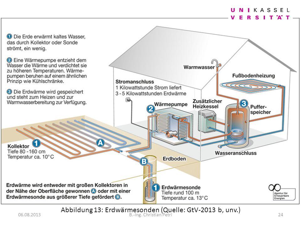 Abbildung 13: Erdwärmesonden (Quelle: GtV-2013 b, unv.) 06.08.201324B.-Ing. Christian Petri