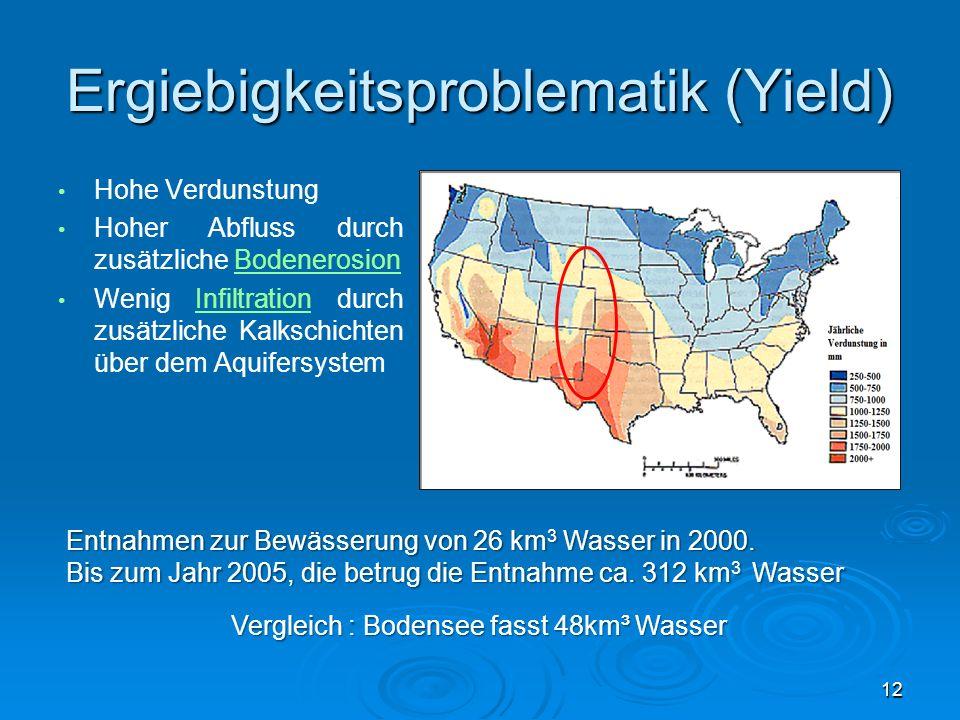 Ergiebigkeitsproblematik (Yield) Hohe Verdunstung Hoher Abfluss durch zusätzliche BodenerosionBodenerosion Wenig Infiltration durch zusätzliche Kalksc