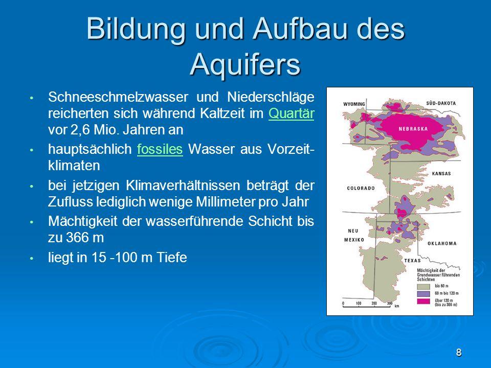 Bildung und Aufbau des Aquifers Schneeschmelzwasser und Niederschläge reicherten sich während Kaltzeit im Quartär vor 2,6 Mio. Jahren anQuartär haupts