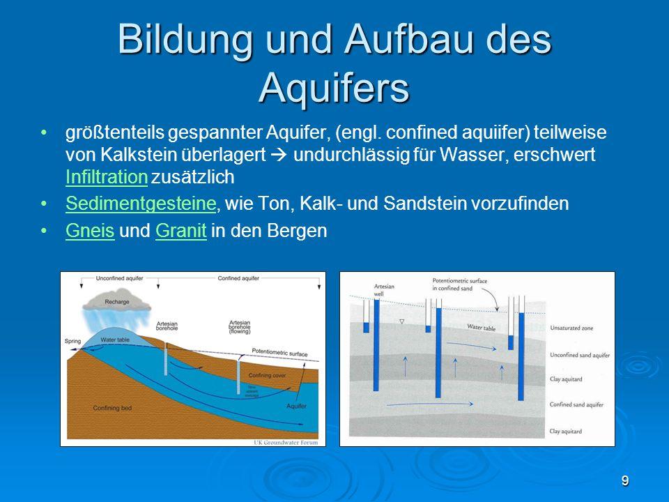 Bildung und Aufbau des Aquifers größtenteils gespannter Aquifer, (engl. confined aquiifer) teilweise von Kalkstein überlagert undurchlässig für Wasser