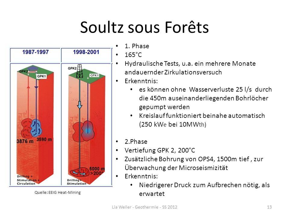 Soultz sous Forêts Quelle: EEIG Heat-Mining Lia Weiler - Geothermie - SS 201213 1. Phase 165°C Hydraulische Tests, u.a. ein mehrere Monate andauernder