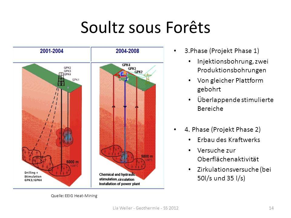 Soultz sous Forêts 3.Phase (Projekt Phase 1) Injektionsbohrung, zwei Produktionsbohrungen Von gleicher Plattform gebohrt Überlappende stimulierte Bere