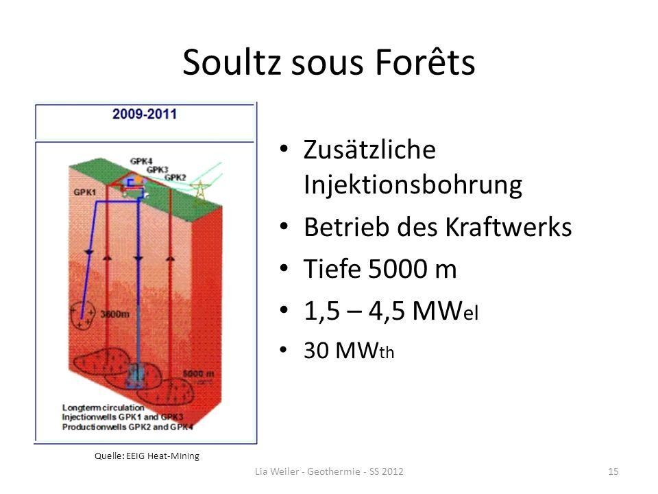 Soultz sous Forêts Zusätzliche Injektionsbohrung Betrieb des Kraftwerks Tiefe 5000 m 1,5 – 4,5 MW el 30 MW th Lia Weiler - Geothermie - SS 201215 Quel