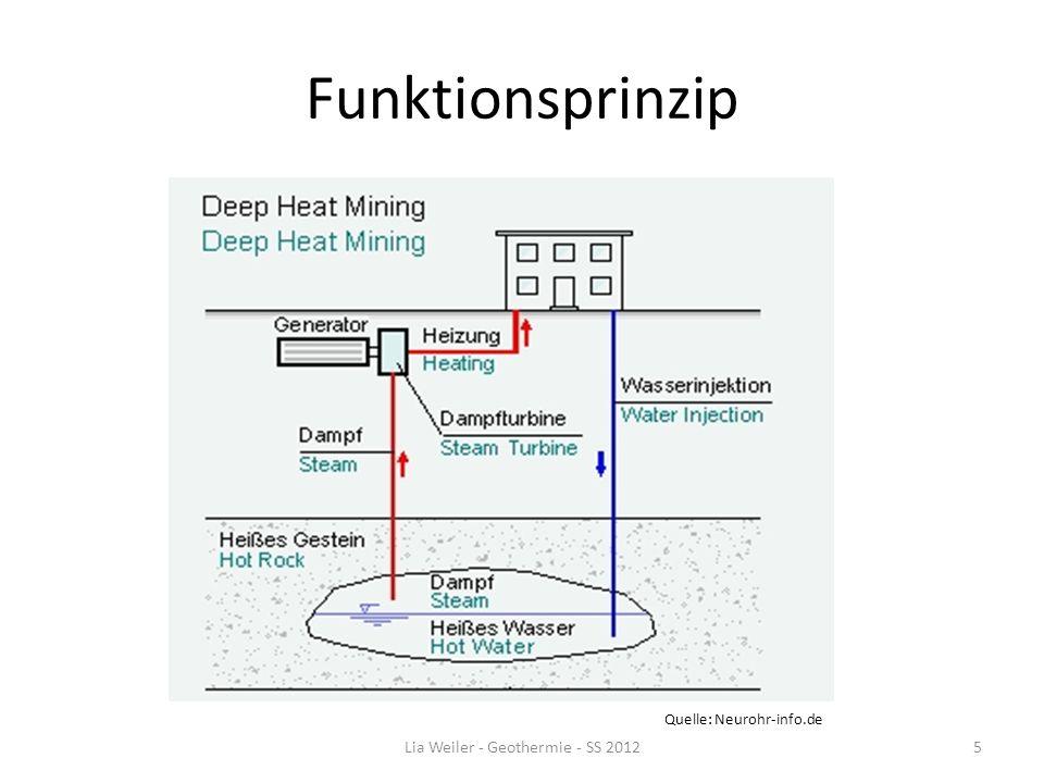 Funktionsprinzip Quelle: Neurohr-info.de Lia Weiler - Geothermie - SS 20125