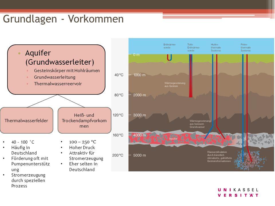Grundlagen - Vorkommen Aquifer (Grundwasserleiter) Gesteinskörper mit Hohlräumen Grundwasserleitung Thermalwasserreervoir Thermalwasserfelder Heiß- un