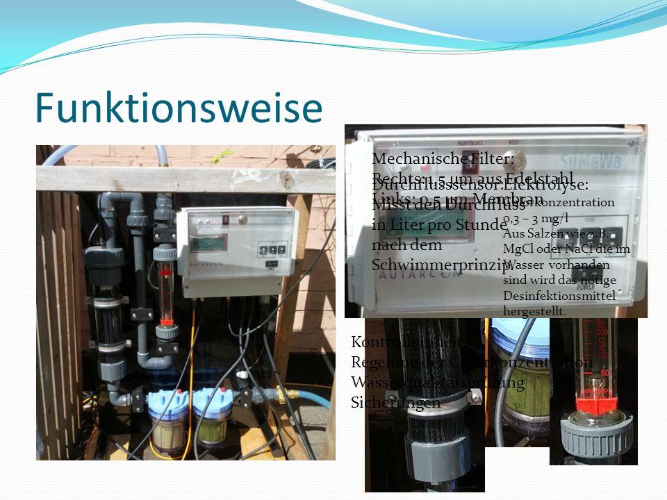 Funktionsweise Mechanische Filter: Rechts: 1,5 µm aus Edelstahl Links: 0,5 µm Membran Elektrolyse: Chlorkonzentration 0,3 – 3 mg/l Aus Salzen wie z.B.