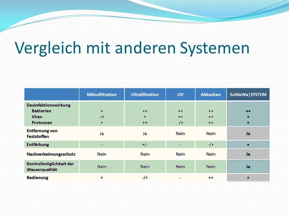 Vergleich mit anderen Systemen